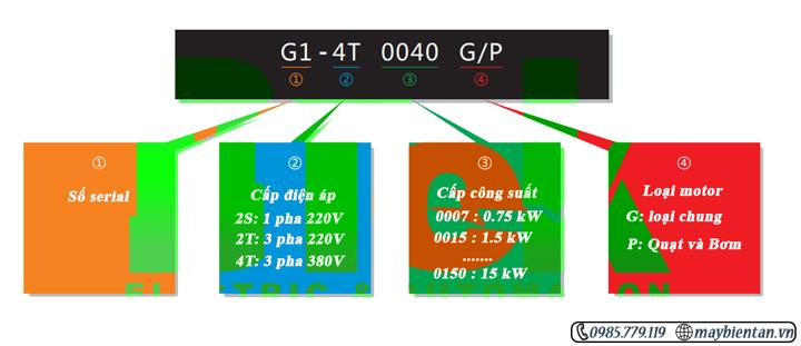 nhận biết thông số model biến tần ihtek g1