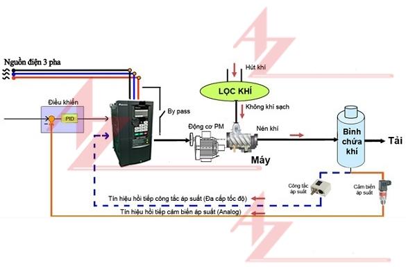 Sử dụng biến tần cho máy nén khí để tiết kiệm điện năng tiêu thụ