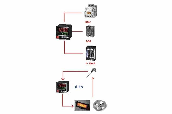 Sự khác nhau giữa điều khiển ON-OFF và PID?